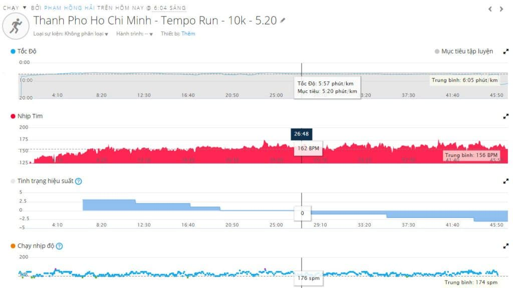 tempo run, lactacte Threshold, threshold run, easy run, chạy easy run, chạy zone 2, easy run zone 2, taper, run365vn, run365, vmm 2019, vmm 100 km, tempo run, chạy tempo run,